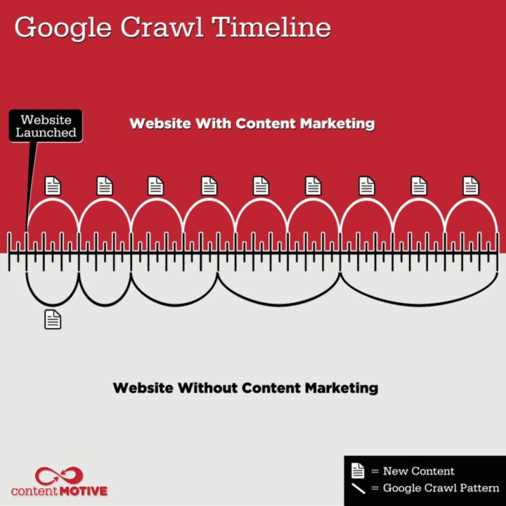 content-google-crawl